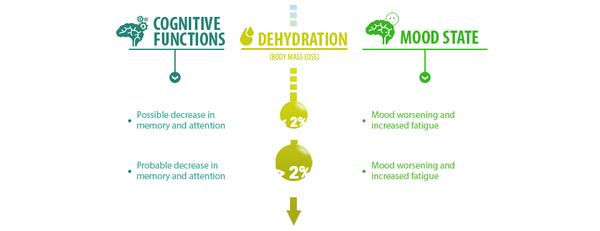 dehydration_2019-04-30 Dehydration.png