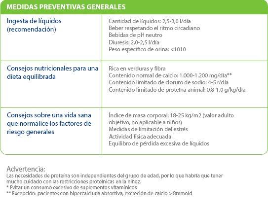 Dieta para evitar colicos nefriticosma